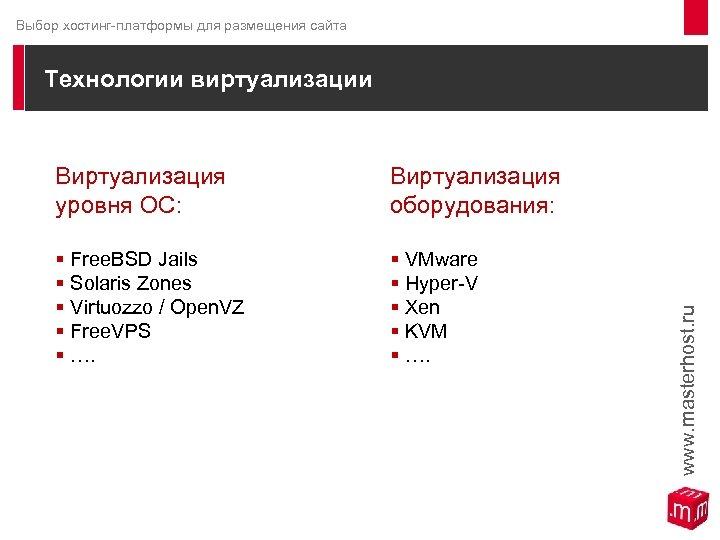 Выбор хостинг-платформы для размещения сайта Технологии виртуализации Виртуализация уровня ОС: Виртуализация оборудования: § Free.