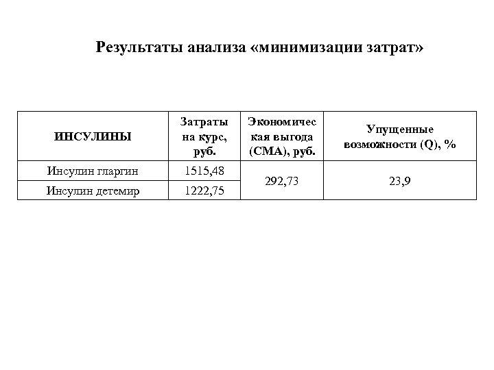 Результаты анализа «минимизации затрат» ИНСУЛИНЫ Затраты на курс, руб. Инсулин гларгин 1515, 48 Инсулин