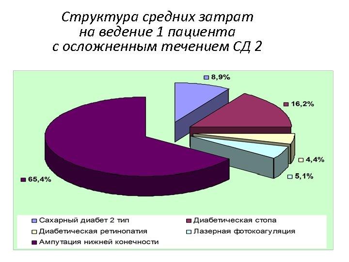 Структура средних затрат на ведение 1 пациента с осложненным течением СД 2