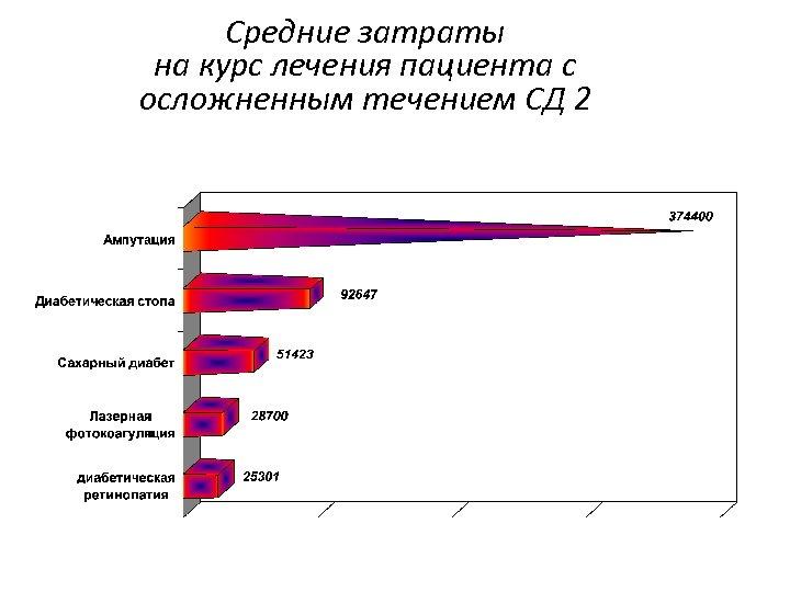 Средние затраты на курс лечения пациента с осложненным течением СД 2