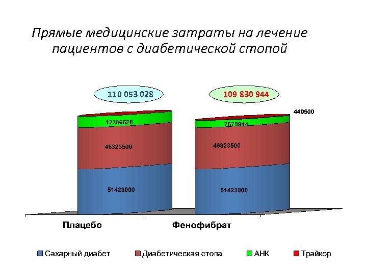 Прямые медицинские затраты на лечение пациентов с диабетической стопой 110 053 028 109 830