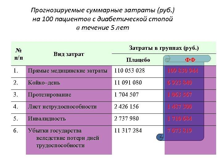 Прогнозируемые суммарные затраты (руб. ) на 100 пациентов с диабетической стопой в течение 5