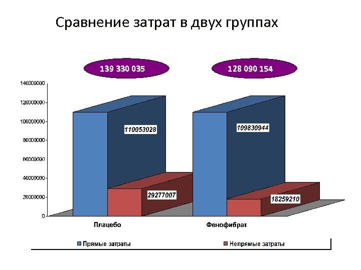 Сравнение затрат в двух группах 139 330 035 128 090 154