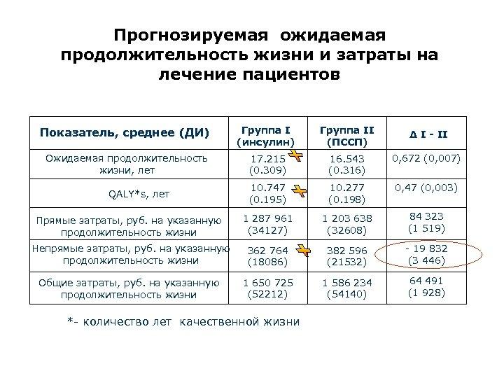 Прогнозируемая ожидаемая продолжительность жизни и затраты на лечение пациентов Показатель, среднее (ДИ) Группа I