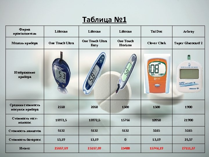 Таблица № 1 Фирма производитель Lifescan Tai Doc Arkray Модель прибора One Touch Ultra