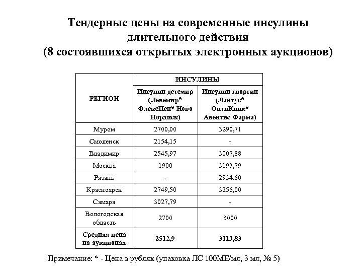 Тендерные цены на современные инсулины длительного действия (8 состоявшихся открытых электронных аукционов) ИНСУЛИНЫ Инсулин