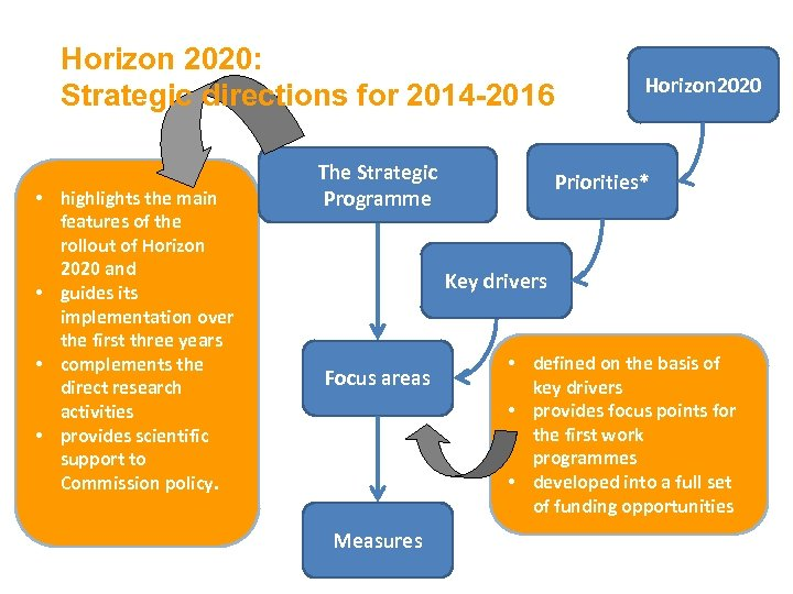 Horizon 2020: Strategic directions for 2014 -2016 • highlights the main features of the