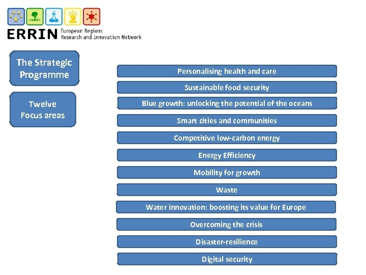 The Strategic Programme Personalising health and care Sustainable food security Twelve Focus areas Blue