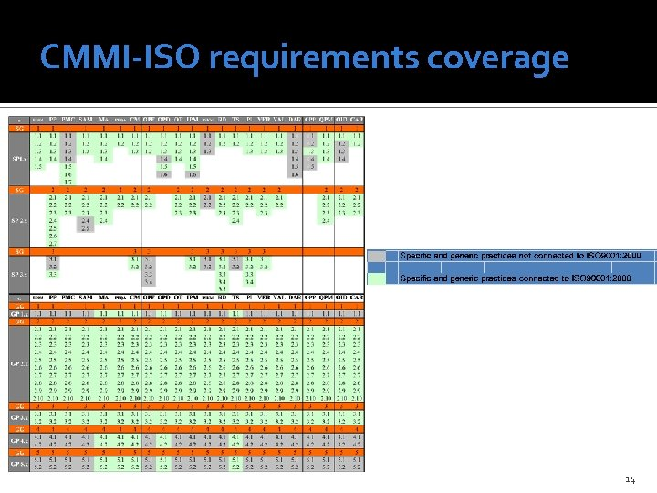 CMMI-ISO requirements coverage 14