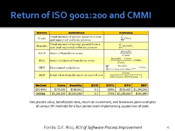 Return of ISO 9001: 200 and CMMI Method Costs Benefits B/CR ROI% NPV BEP