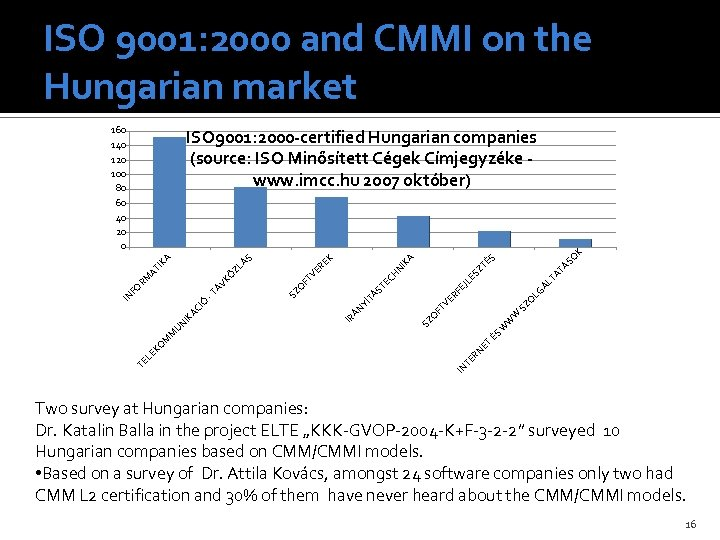 ISO 9001: 2000 and CMMI on the Hungarian market 160 140 120 100 80