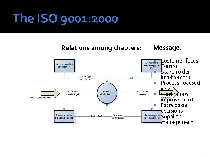 The ISO 9001: 2000 Relations among chapters: Message: Customer focus Control Stakeholder involvement Process-focused