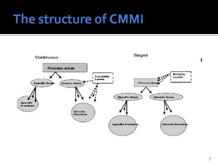 The structure of CMMI Folyamat alapú megközelítés Folyamatcsoportokat definál (a v 1. 2 22
