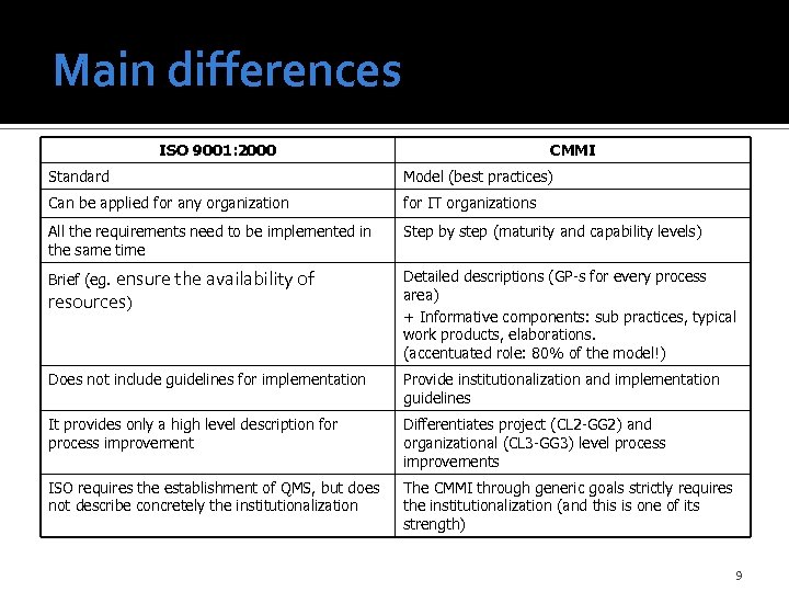 Main differences ISO 9001: 2000 CMMI Standard Model (best practices) Can be applied for
