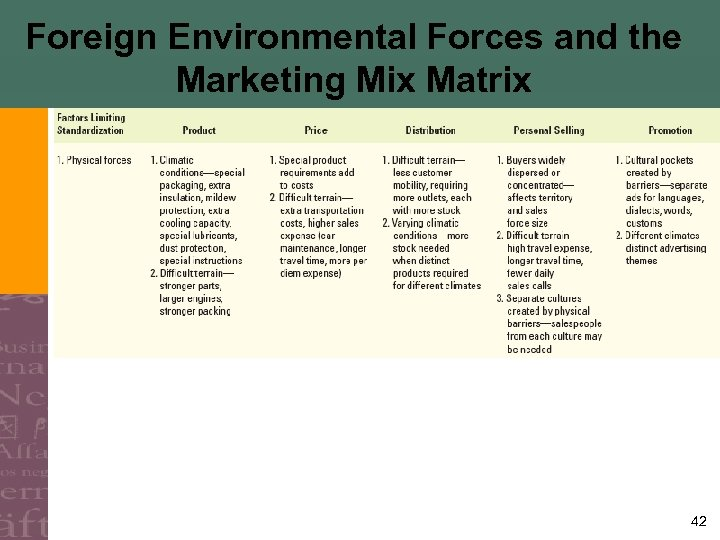 Foreign Environmental Forces and the Marketing Mix Matrix 42
