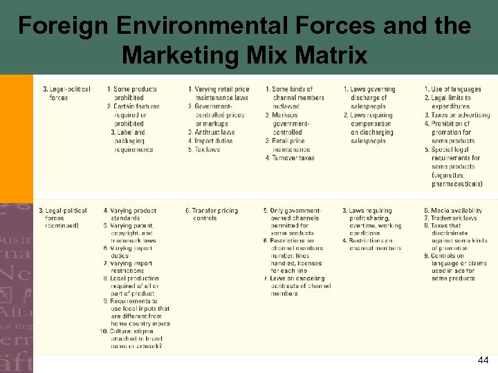 Foreign Environmental Forces and the Marketing Mix Matrix 44