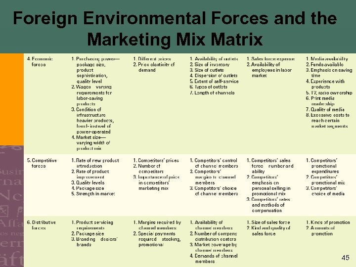 Foreign Environmental Forces and the Marketing Mix Matrix 45
