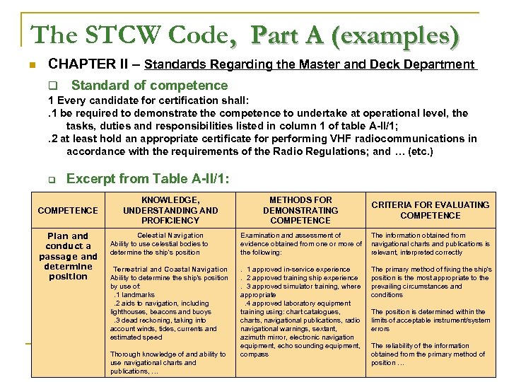 The STCW Code, Part A (examples) n CHAPTER II – Standards Regarding the Master