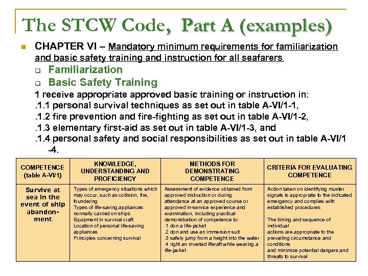 The STCW Code, Part A (examples) n CHAPTER VI – Mandatory minimum requirements for