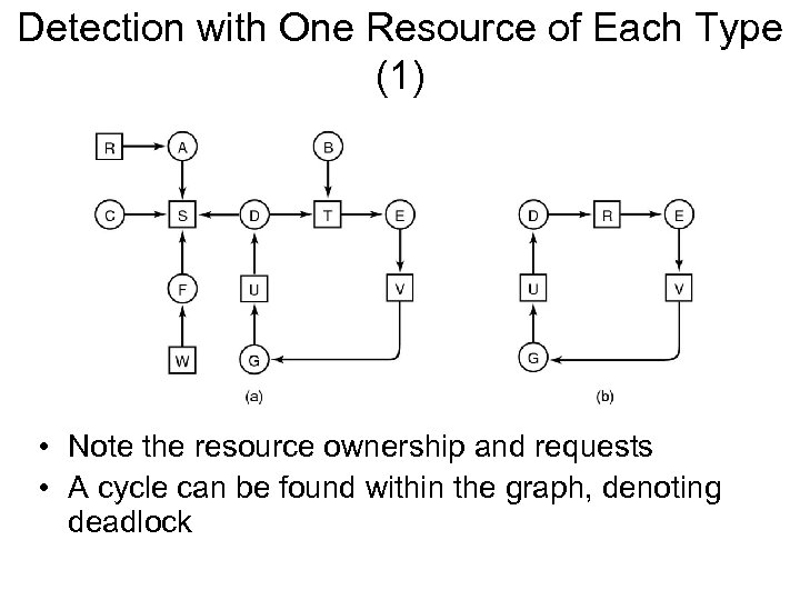Detection with One Resource of Each Type (1) • Note the resource ownership and
