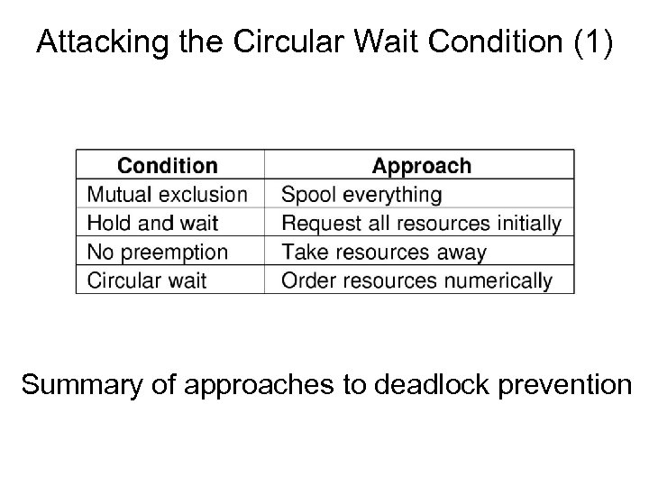 Attacking the Circular Wait Condition (1) Summary of approaches to deadlock prevention