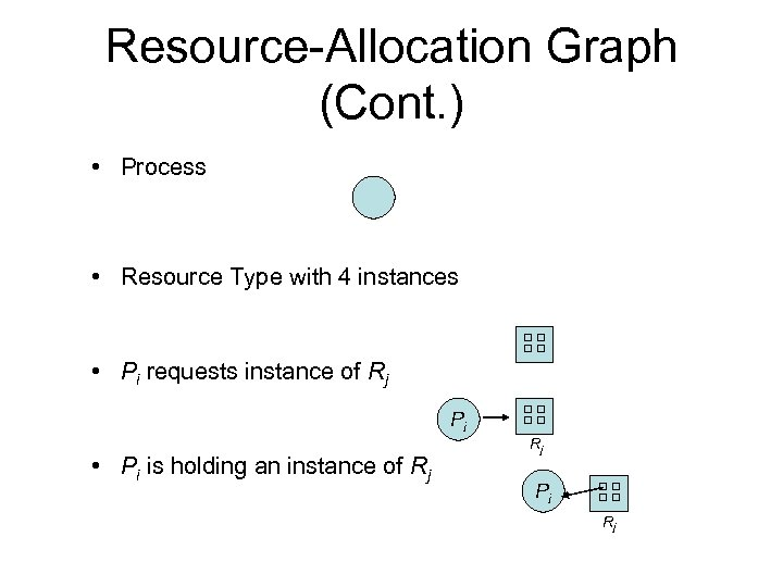 Resource-Allocation Graph (Cont. ) • Process • Resource Type with 4 instances • Pi