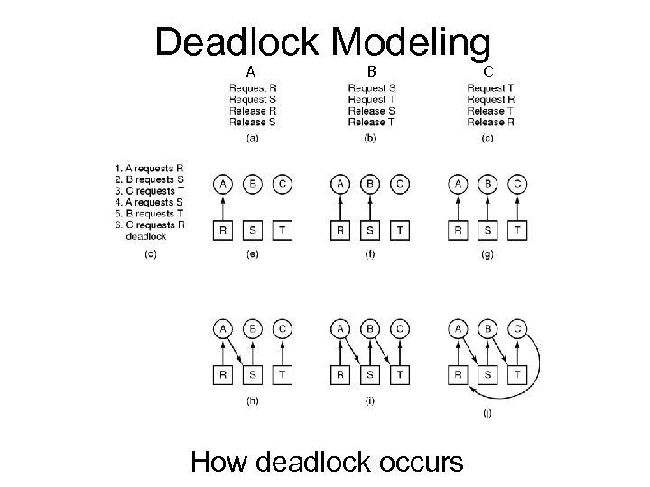 Deadlock Modeling A B How deadlock occurs C