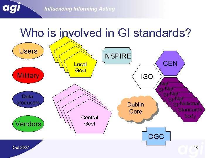 Who is involved in GI standards? Users Military Data producers Vendors Local Govt Governments