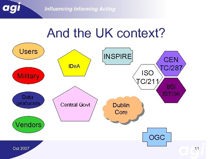 And the UK context? Users INSPIRE IDe. A ISO TC/211 Military Data producers Central