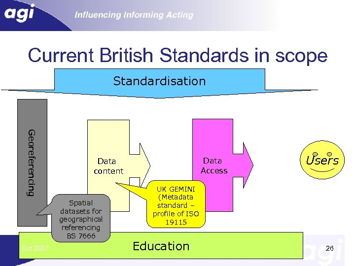 Current British Standards in scope Standardisation Georeferencing Spatial datasets for geographical referencing BS 7666