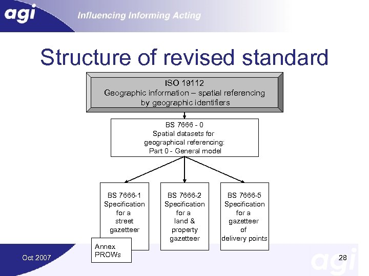Structure of revised standard ISO 19112 Geographic information – spatial referencing by geographic identifiers
