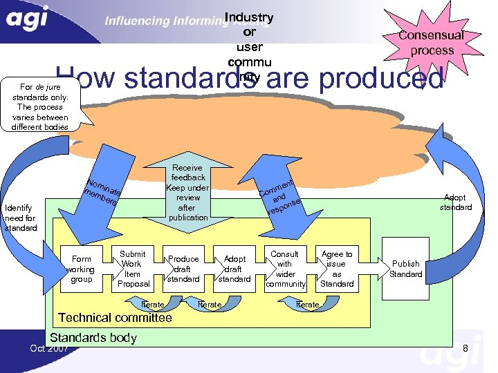 Industry or user commu nity Consensual process How standards are produced For de jure
