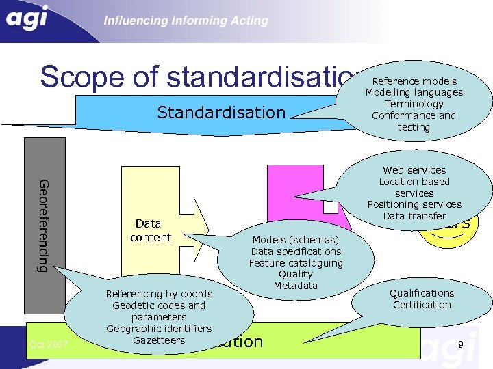 Scope of standardisation for GI Standardisation Georeferencing Oct 2007 Data Access Models (schemas) Data