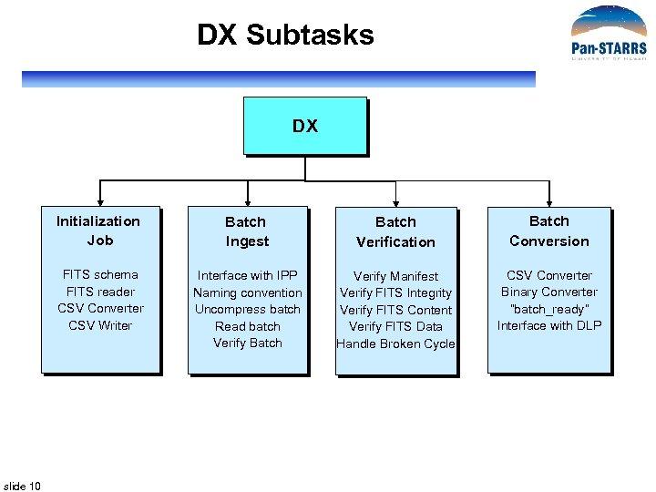DX Subtasks DX Initialization Job Batch Verification Batch Conversion FITS schema FITS reader CSV