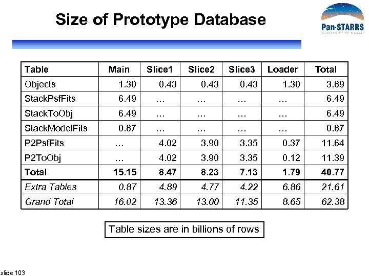 Size of Prototype Database Table Main Slice 1 0. 43 Slice 2 0. 43