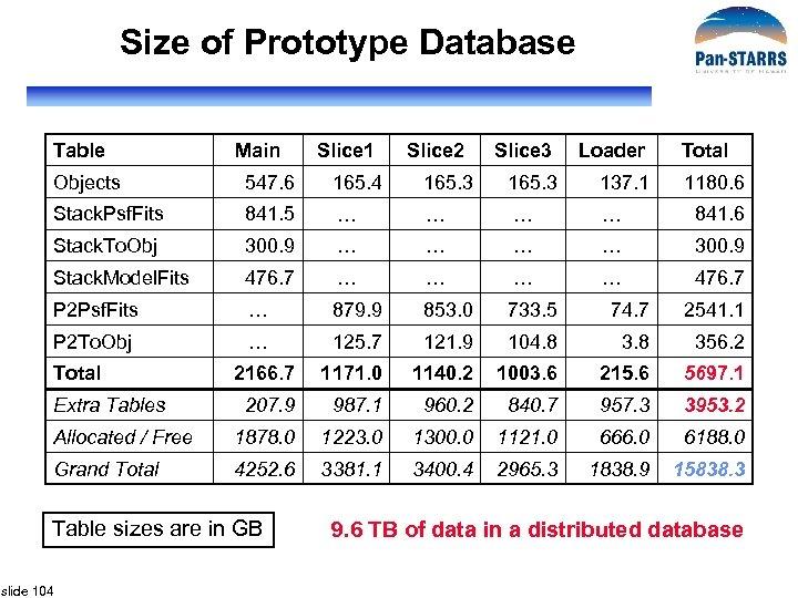 Size of Prototype Database Table Main Slice 1 Slice 2 Slice 3 Loader Total