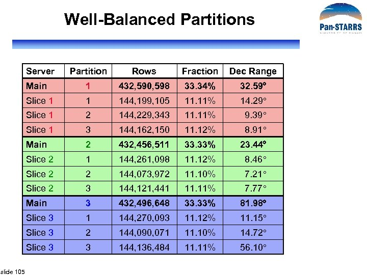 Well-Balanced Partitions Server Rows Fraction Dec Range Main 1 432, 590, 598 33. 34%