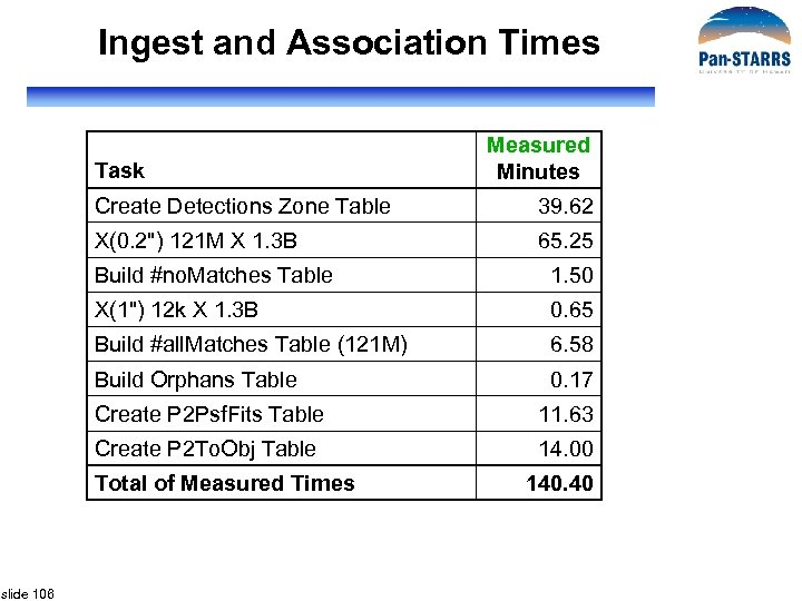 Ingest and Association Times Task Measured Minutes Create Detections Zone Table 39. 62 X(0.