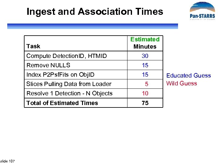 Ingest and Association Times Task Estimated Minutes Compute Detection. ID, HTMID 30 Remove NULLS