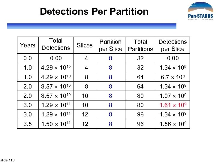 Detections Per Partition Years Slices 0. 00 4 8 32 0. 00 1. 0