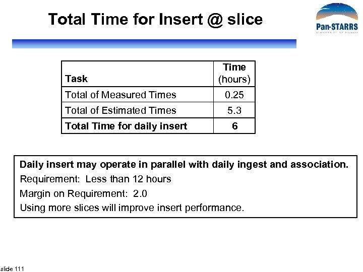 Total Time for Insert @ slice Task Time (hours) Total of Measured Times 0.