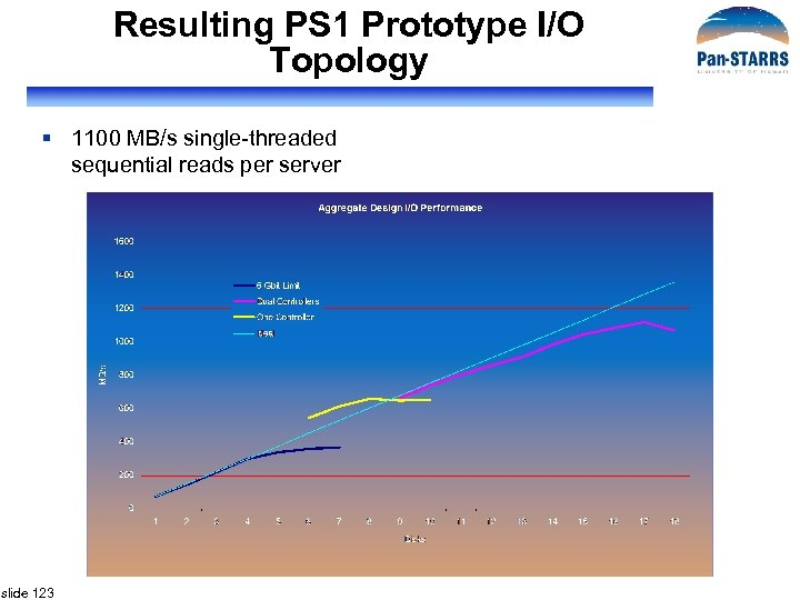 Resulting PS 1 Prototype I/O Topology § 1100 MB/s single-threaded sequential reads per server