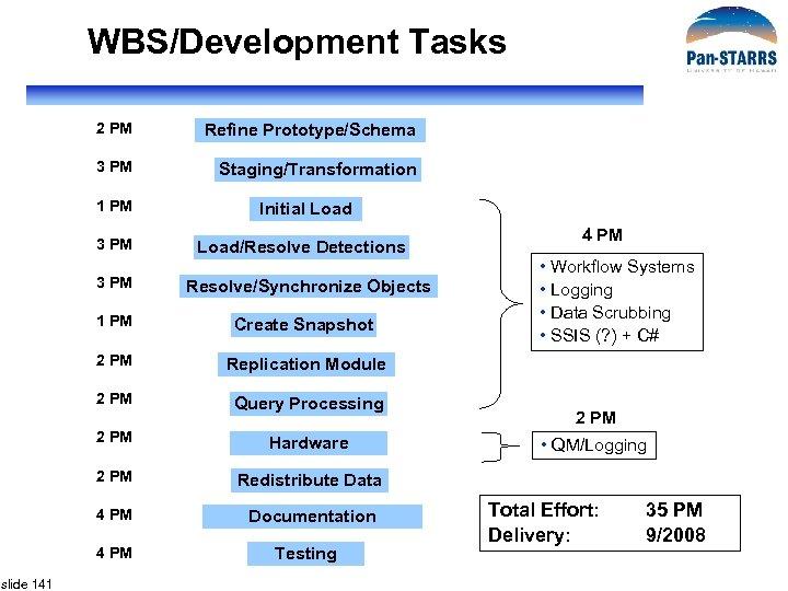 WBS/Development Tasks 2 PM Refine Prototype/Schema 3 PM Staging/Transformation 1 PM Initial Load 3