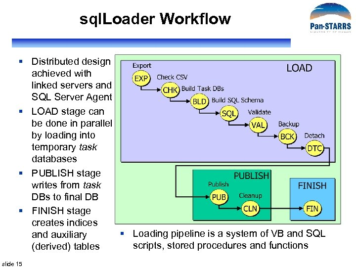 sql. Loader Workflow § Distributed design achieved with linked servers and SQL Server Agent