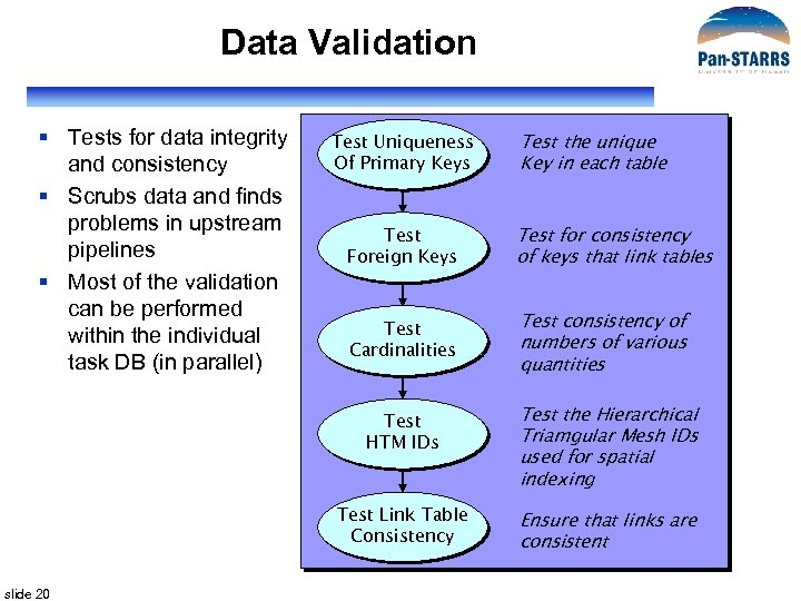 Data Validation § Tests for data integrity and consistency § Scrubs data and finds