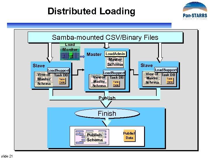 Distributed Loading Samba-mounted CSV/Binary Files Load Monitor Master Schema Slave Load. Support View of