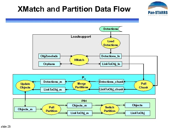 XMatch and Partition Data Flow Detections Loadsupport Load Detections Obj. Zone. Indx Detections_In XMatch