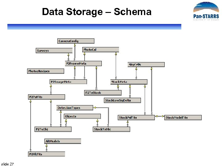 Data Storage – Schema slide 27