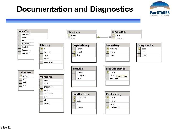 Documentation and Diagnostics slide 32