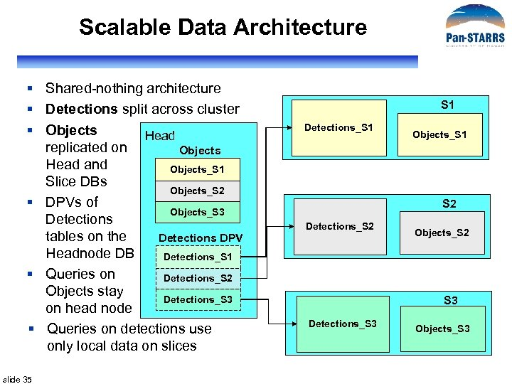 Scalable Data Architecture § Shared-nothing architecture § Detections split across cluster § Objects Head